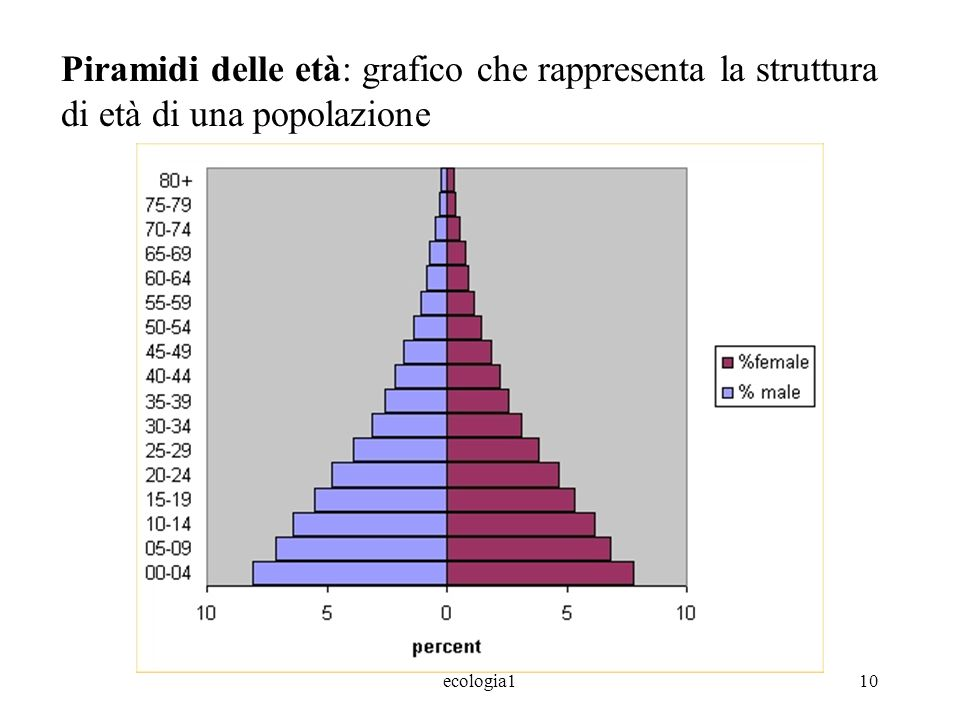 ecologia110 Piramidi delle età: grafico che rappresenta la struttura di età di una popolazione