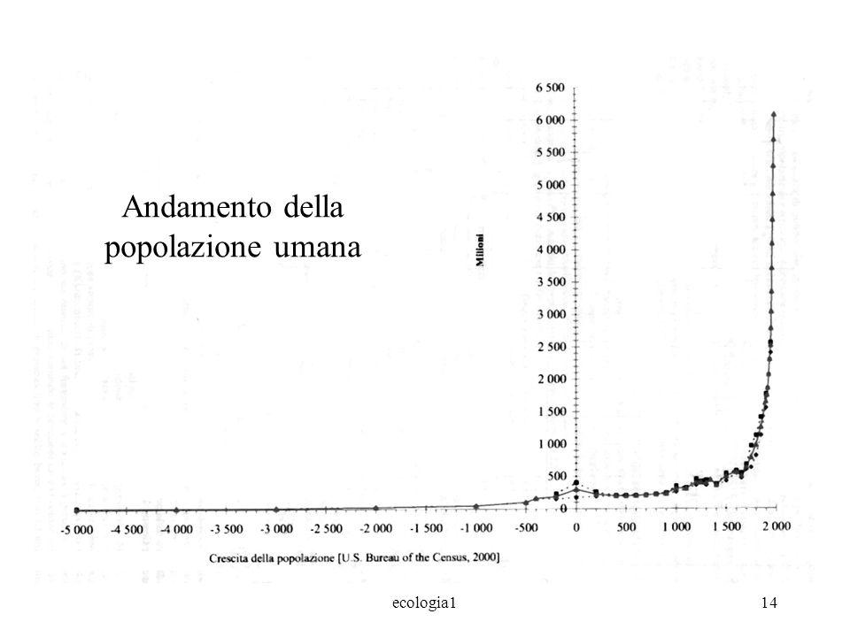 ecologia114 Andamento della popolazione umana