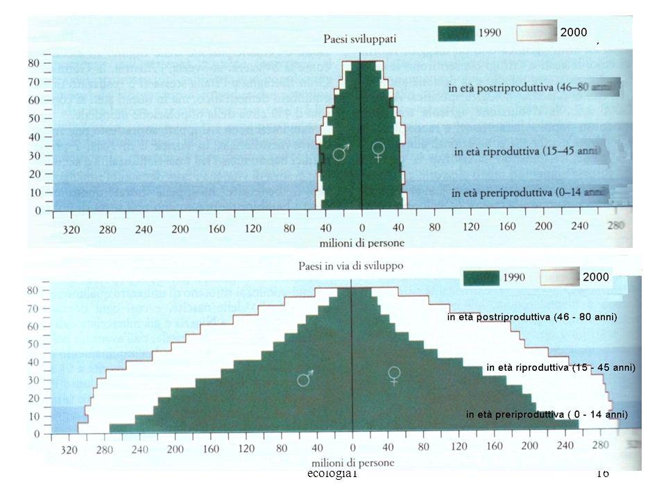ecologia116