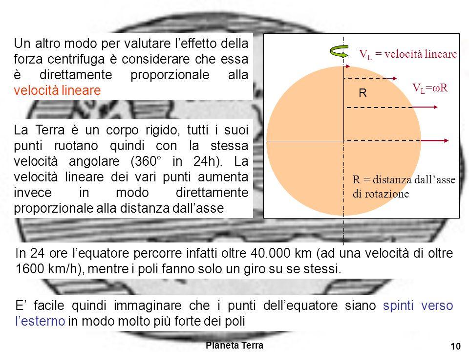 Pianeta Terra 9 R r La forza centrifuga, causata dalla rotazione della Terra, determina una ulteriore riduzione della gravità spostandosi dallequatore