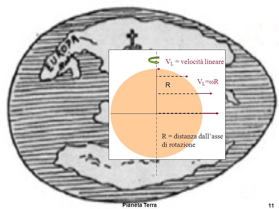 Pianeta Terra 10 Un altro modo per valutare leffetto della forza centrifuga è considerare che essa è direttamente proporzionale alla velocità lineare