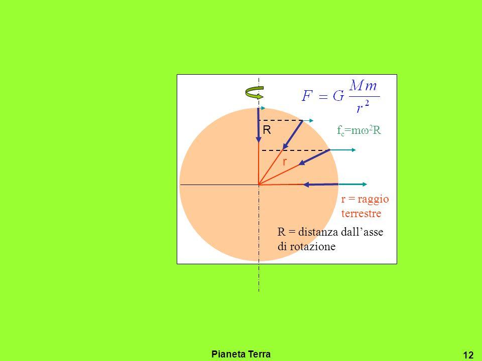 Pianeta Terra 11 R VL=ωRVL=ωR R = distanza dallasse di rotazione V L = velocità lineare
