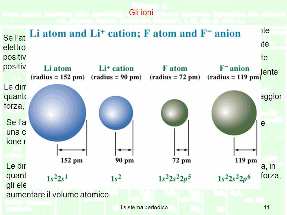 Il sistema periodico11 Gli ioni Se latomo cede alcuni dei suoi elettroni esterni assume una carica positiva e si trasforma in uno ione positivo o catione Li Li + + e catione monovalente Ca Ca 2+ + 2e catione bivalente Fe Fe 3+ + 3e catione trivalente Pb Pb 4+ + 4e catione tetravalente Le dimensioni dei cationi sono minori di quelle degli atomi di partenza, in quanto i protoni sono adesso più degli elettroni residui e li attirano con maggior forza, facendo diminuire il volume atomico Se latomo acquista elettroni assume una carica negativa diventando uno ione negativo o anione; F + e F anione monovalente O + 2e O 2 anione bivalente N + 3e N 3 anione trivalente Le dimensioni degli anioni sono maggiori di quelle degli atomi di partenza, in quanto i protoni sono adesso meno degli elettroni e li attirano con minor forza, gli elettroni possono quindi allontanarsi un poco dal nucleo, facendo aumentare il volume atomico