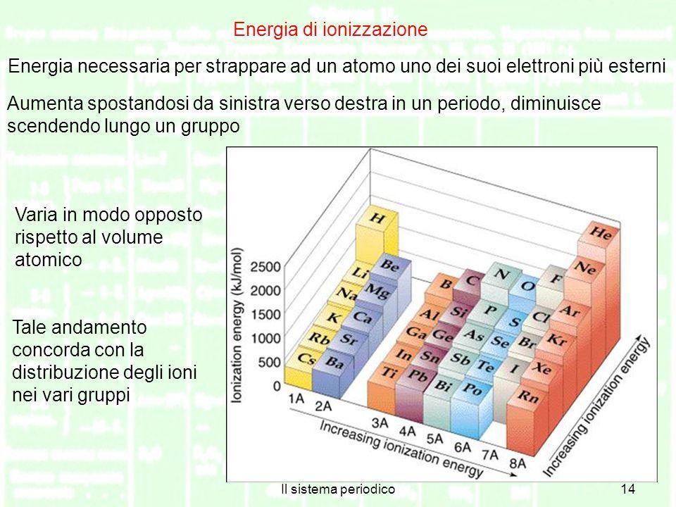Il sistema periodico14 Energia di ionizzazione Energia necessaria per strappare ad un atomo uno dei suoi elettroni più esterni Aumenta spostandosi da sinistra verso destra in un periodo, diminuisce scendendo lungo un gruppo Varia in modo opposto rispetto al volume atomico Tale andamento concorda con la distribuzione degli ioni nei vari gruppi