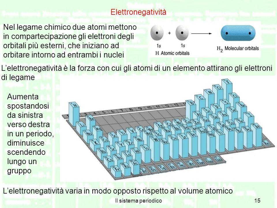 Il sistema periodico15 Elettronegatività Nel legame chimico due atomi mettono in compartecipazione gli elettroni degli orbitali più esterni, che iniziano ad orbitare intorno ad entrambi i nuclei Lelettronegatività è la forza con cui gli atomi di un elemento attirano gli elettroni di legame Aumenta spostandosi da sinistra verso destra in un periodo, diminuisce scendendo lungo un gruppo Lelettronegatività varia in modo opposto rispetto al volume atomico