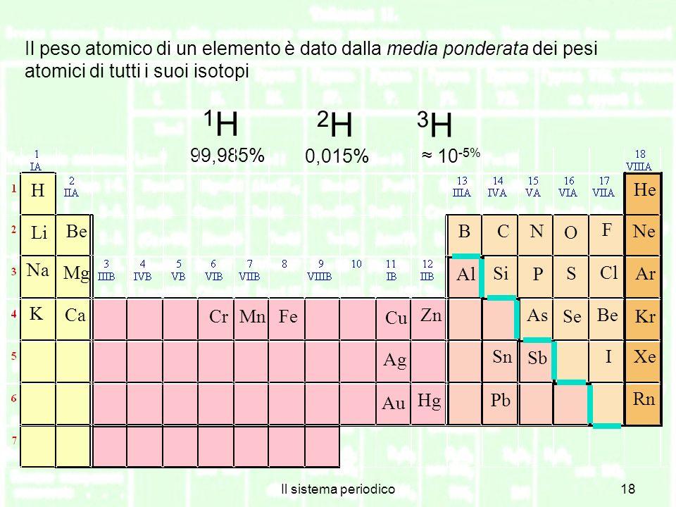 Il sistema periodico18 Il peso atomico di un elemento è dato dalla media ponderata dei pesi atomici di tutti i suoi isotopi 1H1H 99,985% 2H2H 0,015% 3H3H 10 -5% B 2p 1 H Li Na K Be Mg Ca Cr MnFe Zn Cu BCN O F Ne He Al Si Sn Pb P As Sb S Se Cl Be I Ar Kr Xe Rn Hg Ag Au
