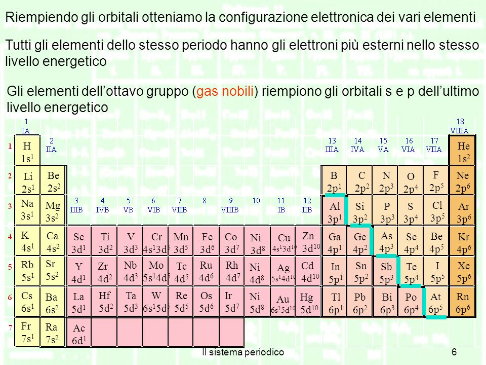 Il sistema periodico7 La configurazione elettronica interna di ogni elemento corrisponde a quella del gas nobile precedente Tutti gli elementi dello stesso gruppo hanno la medesima configurazione elettronica esterna