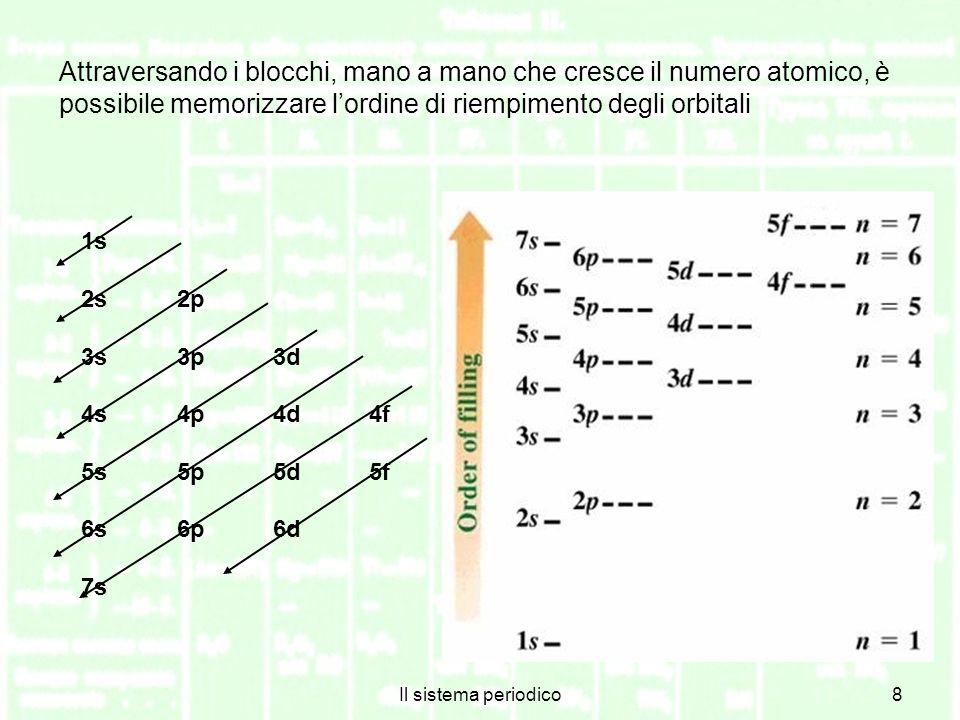 Il sistema periodico8 1s 2s2p 3s3p3d 4s4p4d4f 5s5p5d5f 6s6p6d 7s Attraversando i blocchi, mano a mano che cresce il numero atomico, è possibile memorizzare lordine di riempimento degli orbitali