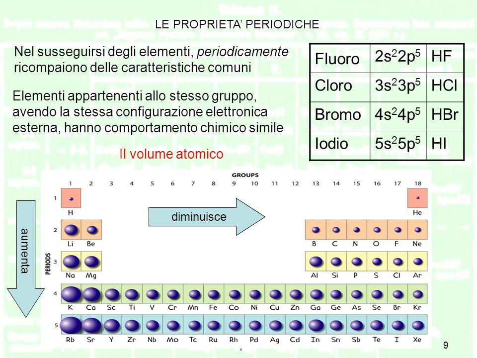 Il sistema periodico9 LE PROPRIETA PERIODICHE Nel susseguirsi degli elementi, periodicamente ricompaiono delle caratteristiche comuni Elementi appartenenti allo stesso gruppo, avendo la stessa configurazione elettronica esterna, hanno comportamento chimico simile Fluoro 2s 2 2p 5 HF Cloro3s 2 3p 5 HCl Bromo4s 2 4p 5 HBr Iodio5s 2 5p 5 HI Il volume atomico aumenta diminuisce