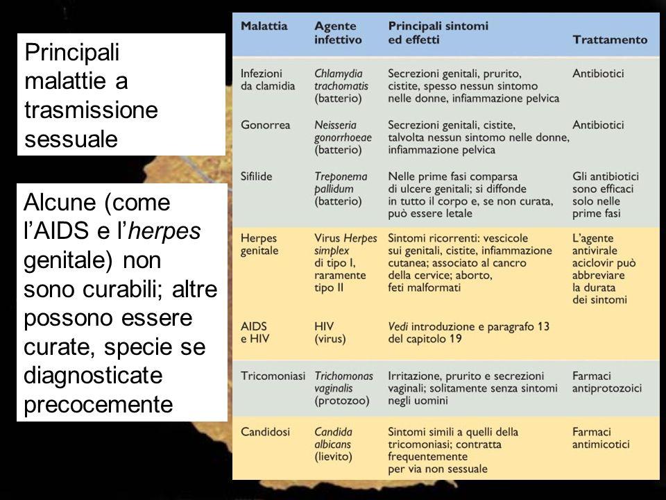 Principali malattie a trasmissione sessuale Alcune (come lAIDS e lherpes genitale) non sono curabili; altre possono essere curate, specie se diagnosti