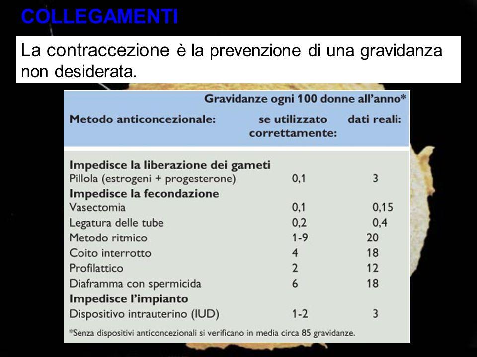 COLLEGAMENTI La contraccezione è la prevenzione di una gravidanza non desiderata. Tabella 22.8