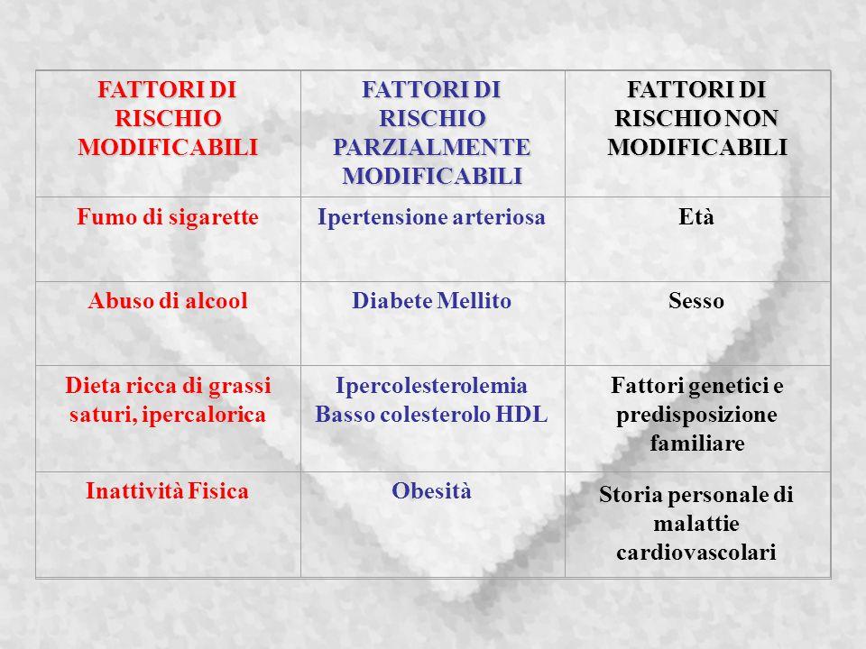 FATTORI DI RISCHIO MODIFICABILI FATTORI DI RISCHIO PARZIALMENTE MODIFICABILI FATTORI DI RISCHIO NON MODIFICABILI Fumo di sigaretteIpertensione arteriosaEtà Abuso di alcoolDiabete MellitoSesso Dieta ricca di grassi saturi, ipercalorica Ipercolesterolemia Basso colesterolo HDL Fattori genetici e predisposizione familiare Inattività FisicaObesità Storia personale di malattie cardiovascolari