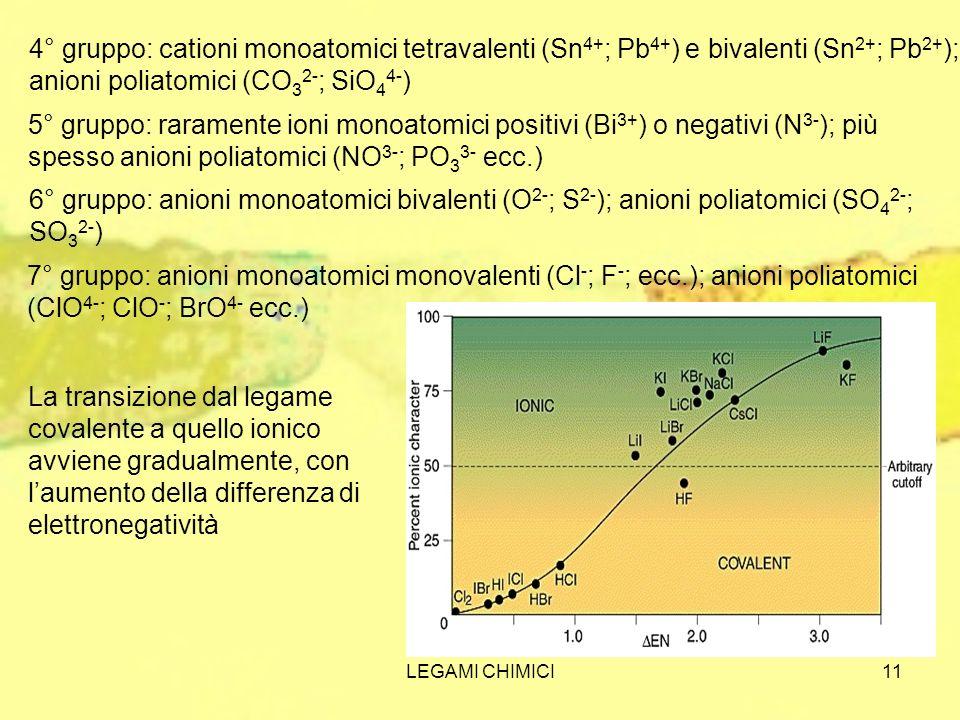 LEGAMI CHIMICI11 4° gruppo: cationi monoatomici tetravalenti (Sn 4+ ; Pb 4+ ) e bivalenti (Sn 2+ ; Pb 2+ ); anioni poliatomici (CO 3 2- ; SiO 4 4- ) 5