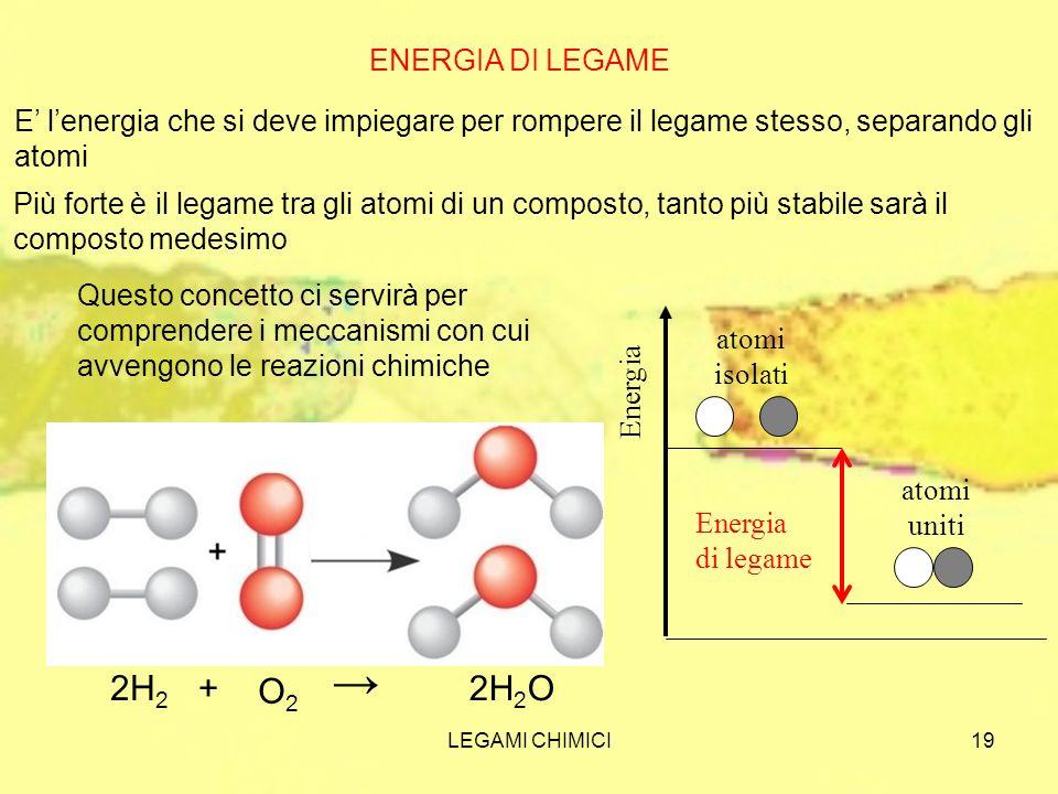LEGAMI CHIMICI19 ENERGIA DI LEGAME E lenergia che si deve impiegare per rompere il legame stesso, separando gli atomi Più forte è il legame tra gli at