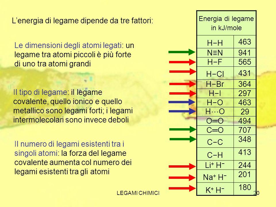 LEGAMI CHIMICI20 Lenergia di legame dipende da tre fattori: Energia di legame in kJ/mole HH 463 NN941 HF565 HCl 431 HBr364 HI297 HO463 H O29 OO494 CO7