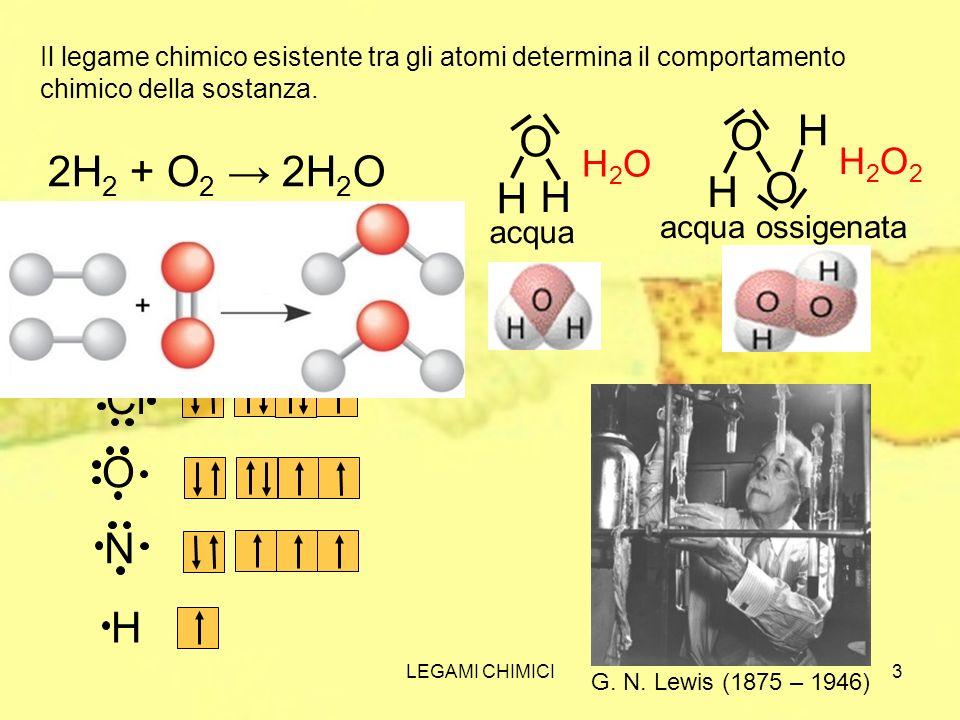 LEGAMI CHIMICI3 Il legame chimico esistente tra gli atomi determina il comportamento chimico della sostanza. 2H 2 + O 2 2H 2 O Cl H La rappresentazion