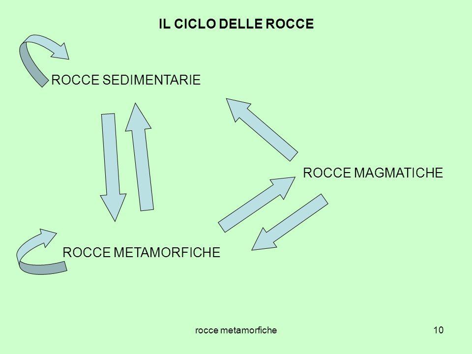 rocce metamorfiche10 IL CICLO DELLE ROCCE ROCCE MAGMATICHE ROCCE SEDIMENTARIE ROCCE METAMORFICHE