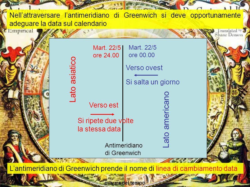 misura del tempo 7 Antimeridiano di Greenwich Mart. 22/5 ore 24.00 Lato asiatico Lato americano Mart. 22/5 ore 00.00 Nellattraversare lantimeridiano d