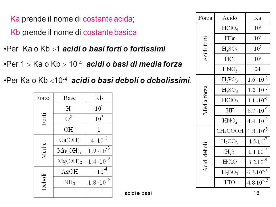acidi e basi18 Ka prende il nome di costante acida; Per Ka o Kb 1 acidi o basi forti o fortissimi Per 1 Ka o Kb 10 -4 acidi o basi di media forza Per