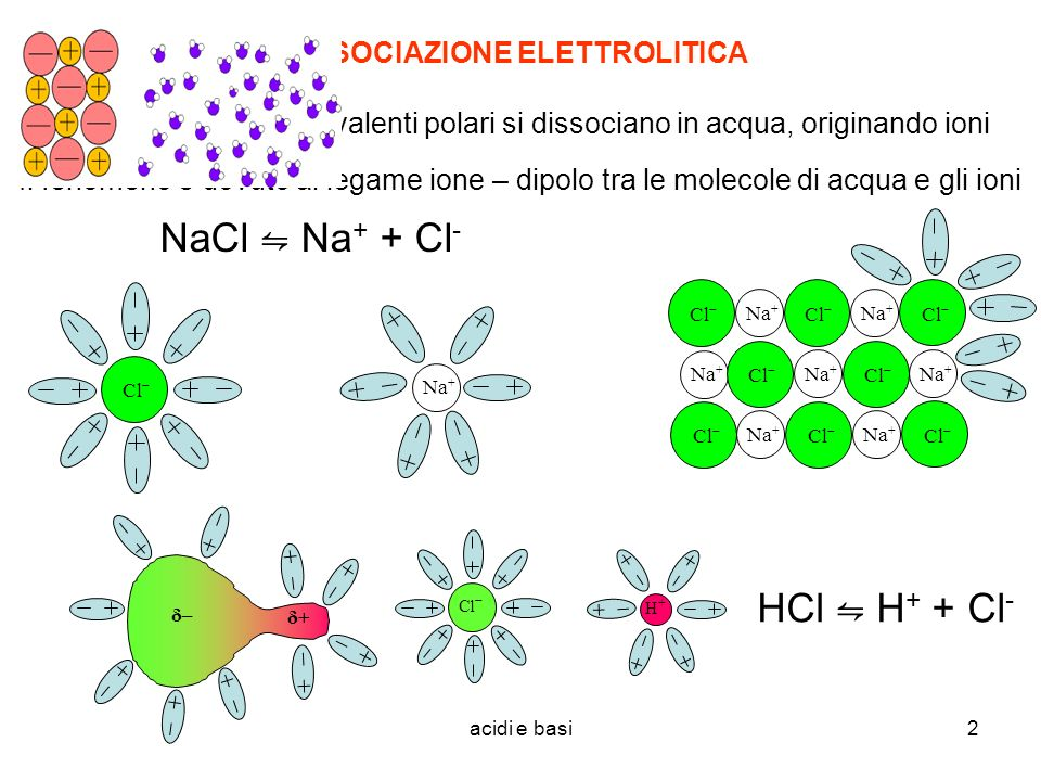 acidi e basi3 Le sostanze che sciogliendosi in acqua originano ioni si dicono elettroliti La dissociazione da cui si originano si dice dissociazione elettrolitica Le soluzioni che così si formano sono dette soluzioni elettrolitiche Anche per queste reazioni è possibile scrivere una costante di equilibrio; se questa è alta lequilibrio è spostato a destra, quasi tutte le molecole sono dissociate e la sostanza si dice un elettrolita forte Se invece la costante è piccola, lequilibrio è spostato a sinistra, la sostanza è poca dissociata e si dice un elettrolita debole