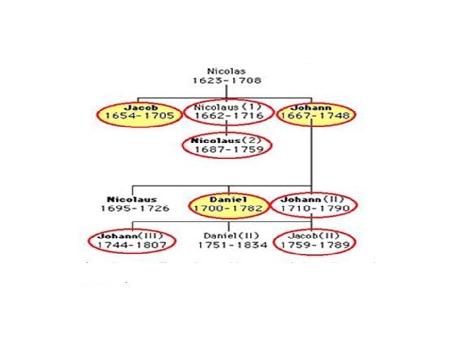 Contrariamente ad altri scienziati della loro epoca, poco o nulla conosciuti, la famiglia Bernoulli fu una vera dinastia di geni e scienziati che gode