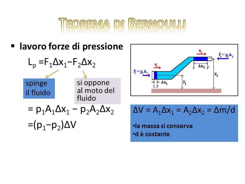 ENUNCIATO: In un fluido in movimento è costante la somma di pressione p, energia cinetica per unità di volume 1/2dv 2 e energia potenziale gravitazi