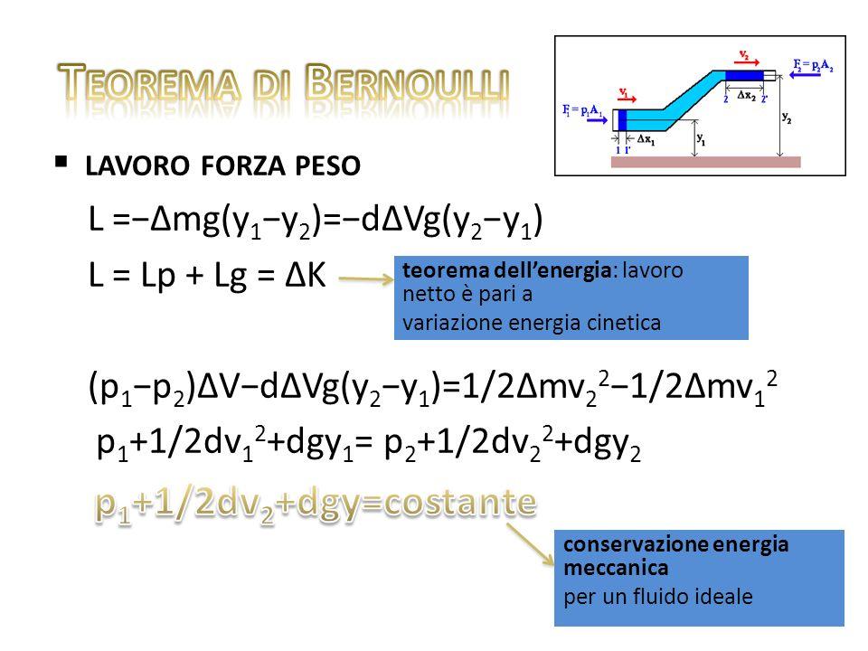 lavoro forze di pressione L p =F 1 x 1 F 2 x 2 = p 1 A 1 x 1 p 2 A 2 x 2 =(p 1 p 2 )V spinge il fluido si oppone al moto del fluido V = A 1 x 1 = A 2