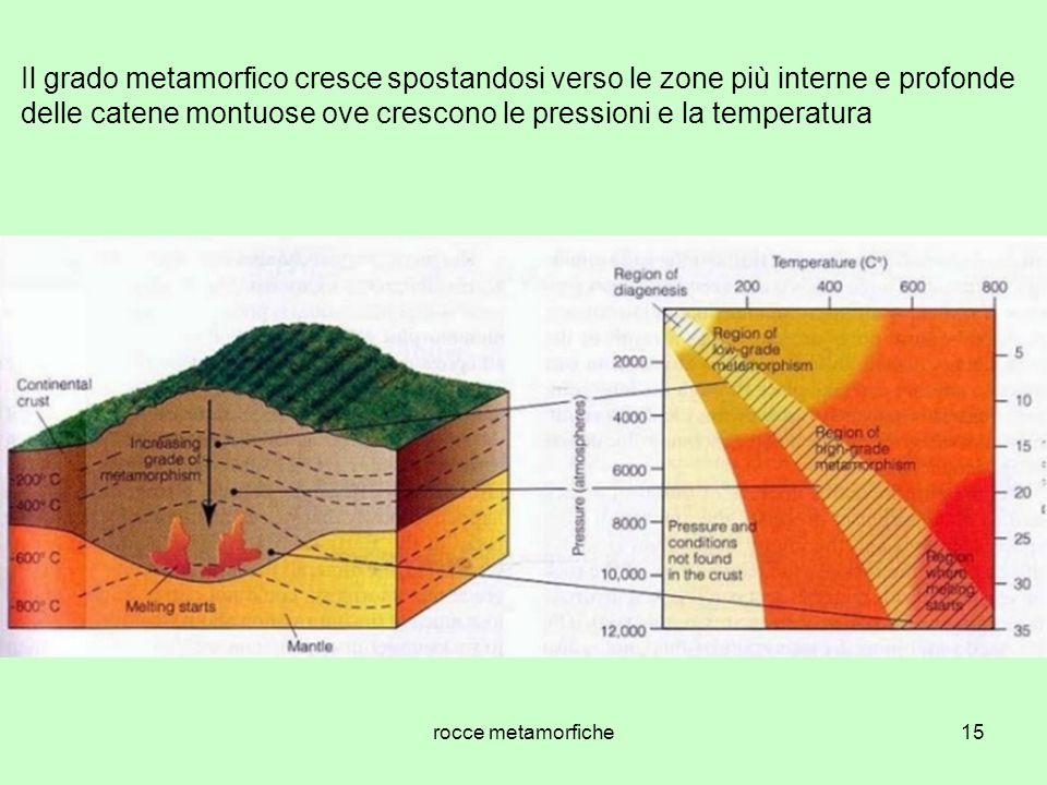 rocce metamorfiche15 Il grado metamorfico cresce spostandosi verso le zone più interne e profonde delle catene montuose ove crescono le pressioni e la temperatura