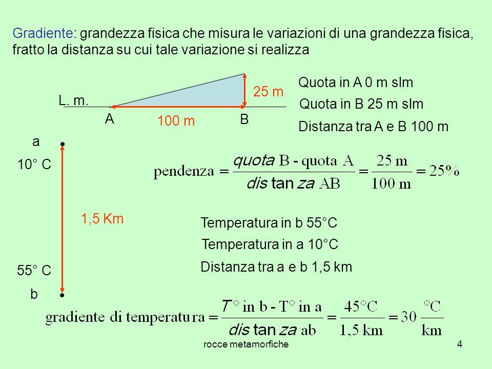 rocce metamorfiche4 Gradiente: grandezza fisica che misura le variazioni di una grandezza fisica, fratto la distanza su cui tale variazione si realizza Quota in A 0 m slm Quota in B 25 m slm Distanza tra A e B 100 m a b 10° C 55° C 1,5 Km Temperatura in b 55°C Temperatura in a 10°C Distanza tra a e b 1,5 km A B 100 m 25 m L.