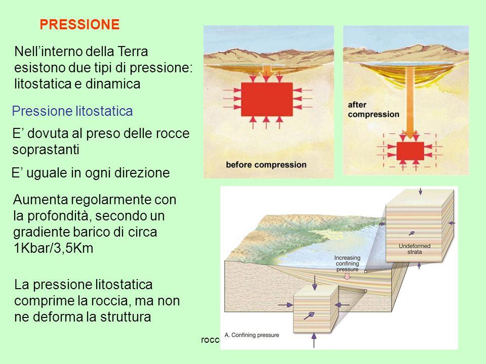 rocce metamorfiche6 PRESSIONE Nellinterno della Terra esistono due tipi di pressione: litostatica e dinamica Pressione litostatica E dovuta al preso delle rocce soprastanti E uguale in ogni direzione Aumenta regolarmente con la profondità, secondo un gradiente barico di circa 1Kbar/3,5Km La pressione litostatica comprime la roccia, ma non ne deforma la struttura