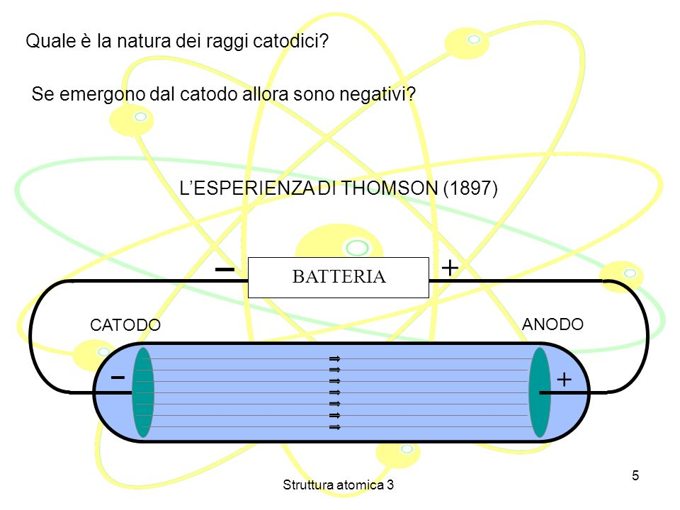 Struttura atomica 3 4 Eugene Goldstein (1876): il fenomeno è indipendente dalla natura del gas inizialmentne presente nel tubo e dal tipo di metallo u
