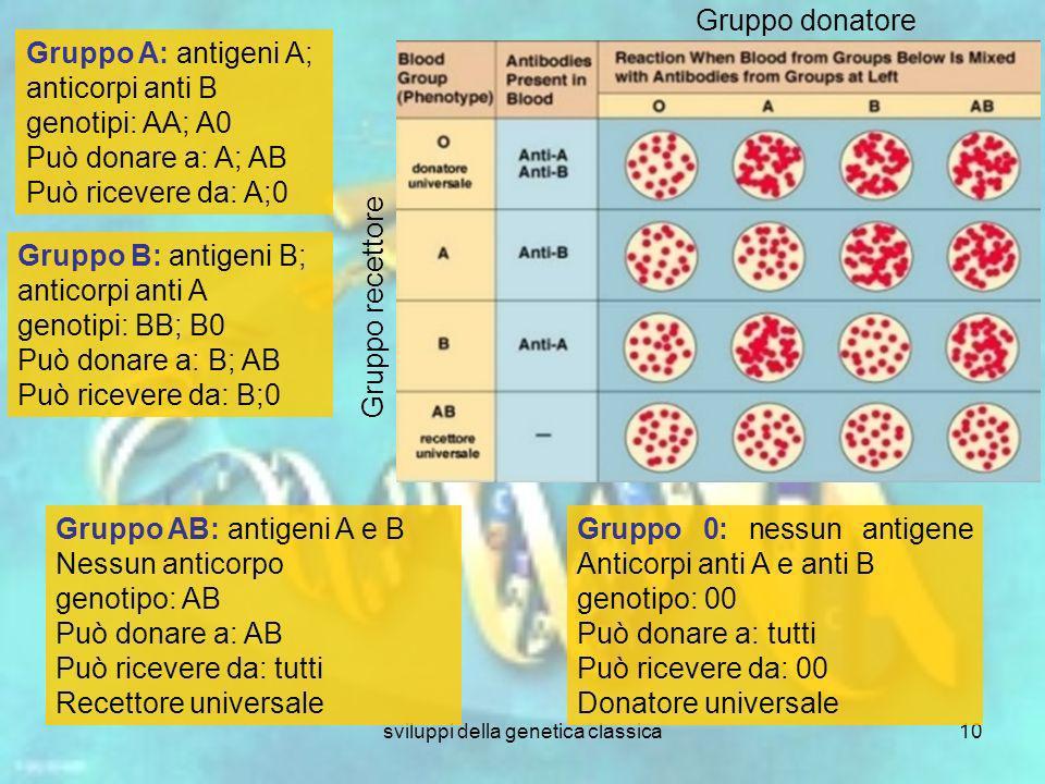 sviluppi della genetica classica10 Gruppo donatore Gruppo recettore Gruppo A: antigeni A; anticorpi anti B genotipi: AA; A0 Può donare a: A; AB Può ri