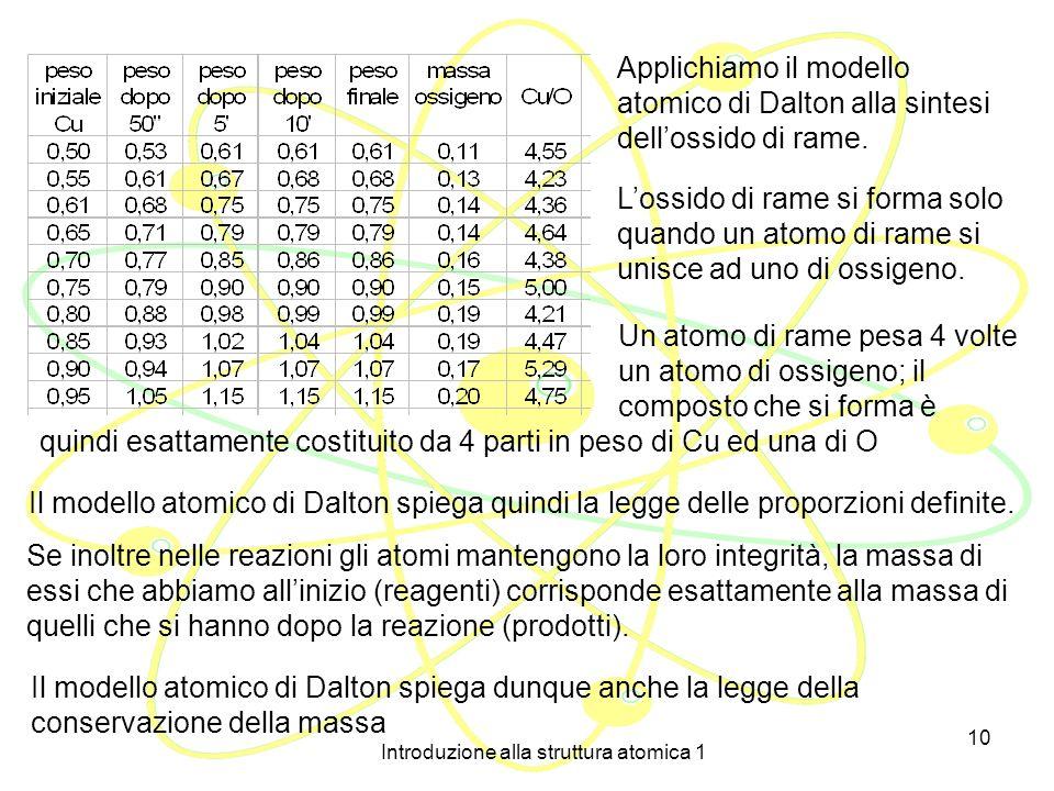 Introduzione alla struttura atomica 1 9 John Dalton (1766 – 1844) IL MODELLO ATOMICO DI DALTON Nel 1808 il chimico inglese John Dalton propose un mode