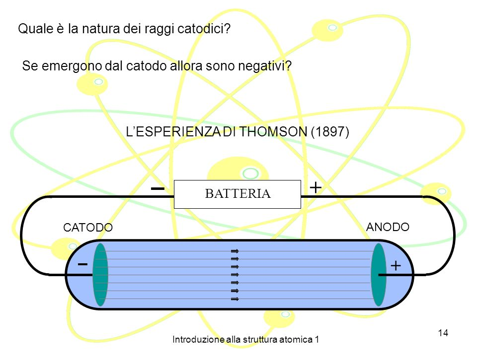Introduzione alla struttura atomica 1 13 Eugene Goldstein (1876): il fenomeno è indipendente dalla natura del gas inizialmente presente nel tubo e dal