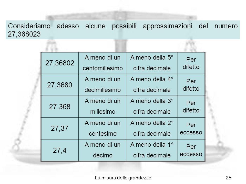 La misura delle grandezze25 27,36802 A meno di un centomillesimo A meno della 5° cifra decimale Per difetto 27,3680 A meno di un decimillesimo A meno