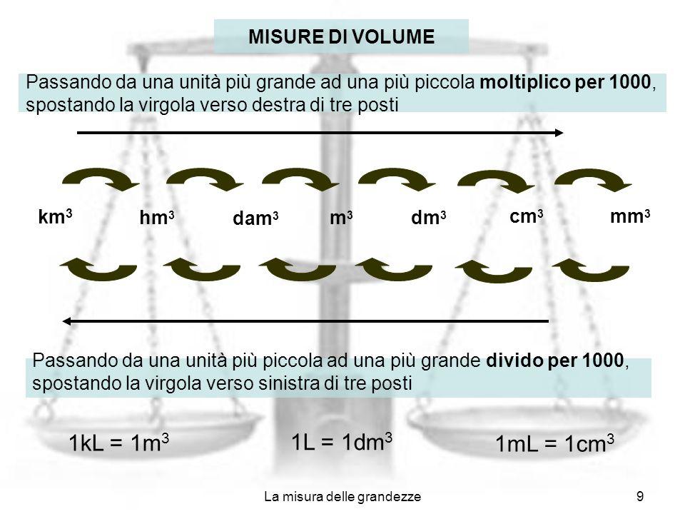 La misura delle grandezze9 mm 3 cm 3 dm 3 m3m3 dam 3 hm 3 km 3 MISURE DI VOLUME Passando da una unità più grande ad una più piccola moltiplico per 100