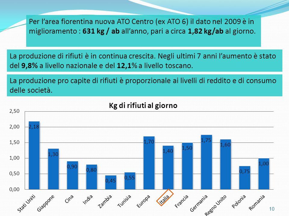 10 Per larea fiorentina nuova ATO Centro (ex ATO 6) il dato nel 2009 è in miglioramento : 631 kg / ab allanno, pari a circa 1,82 kg/ab al giorno. La p
