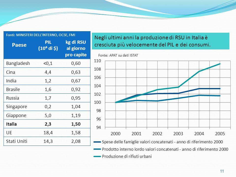 11 Negli ultimi anni la produzione di RSU in Italia è cresciuta più velocemente del PIL e dei consumi. Paese PIL (10 di $) kg di RSU al giorno pro cap