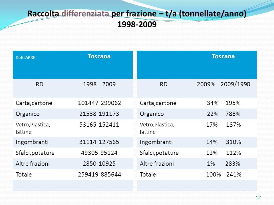 12 Toscana RD1998 2009 Carta,cartone101447 299062 Organico21538 191173 Vetro,Plastica, lattine 53165 152411 Ingombranti31114 127565 Sfalci,potature493