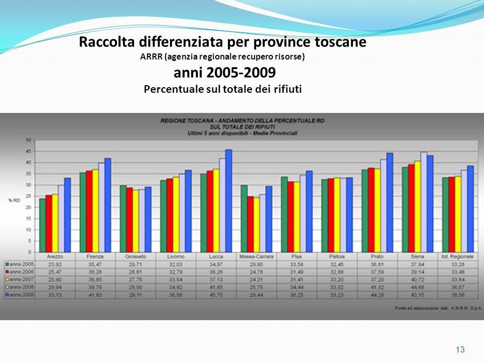 13 Raccolta differenziata per province toscane ARRR (agenzia regionale recupero risorse) anni 2005-2009 Percentuale sul totale dei rifiuti