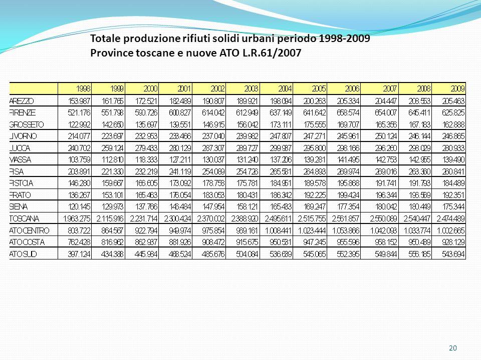 20 Dati: ARPAT 2008 Totale produzione rifiuti solidi urbani periodo 1998-2009 Province toscane e nuove ATO L.R.61/2007