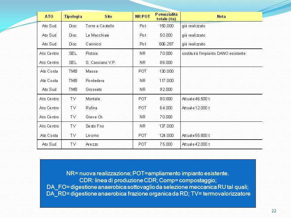 22 Dati: ARPAT 2008 NR= nuova realizzazione; POT=ampliamento impianto esistente. CDR: linea di produzione CDR; Comp= compostaggio; DA_FO= digestione a