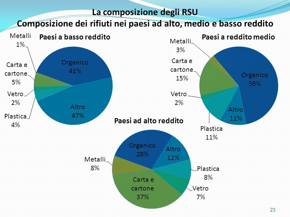 23 La composizione degli RSU Composizione dei rifiuti nei paesi ad alto, medio e basso reddito