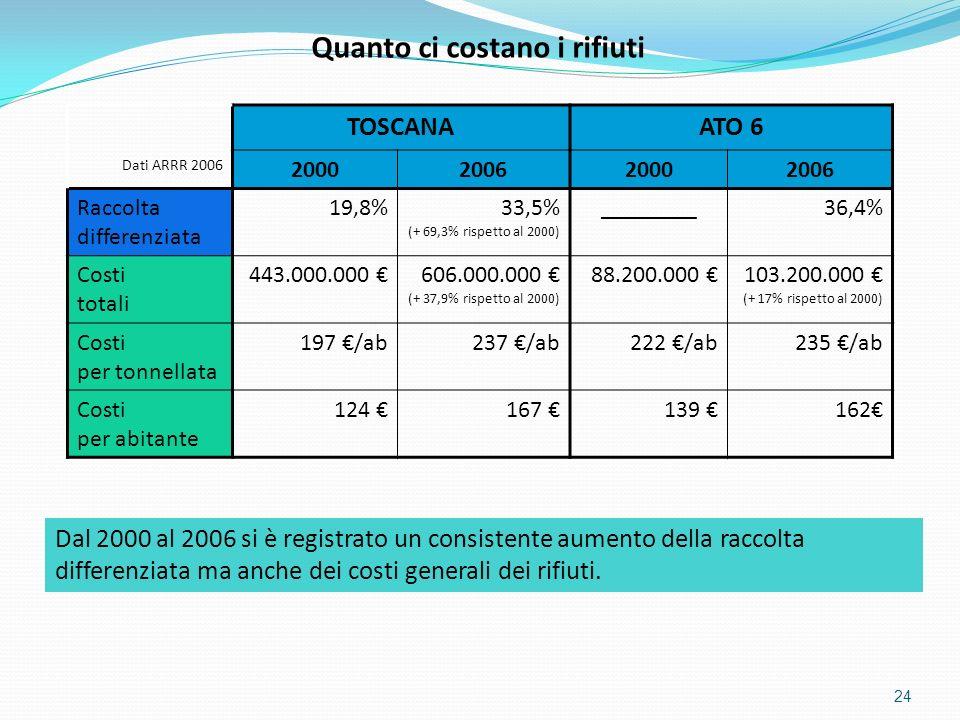24 Dati ARRR 2006 TOSCANAATO 6 2000200620002006 Raccolta differenziata 19,8%33,5% (+ 69,3% rispetto al 2000) ________36,4% Costi totali 443.000.000 60