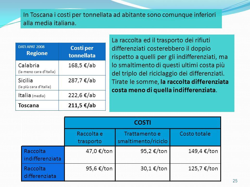 25 COSTI Raccolta e trasporto Trattamento e smaltimento/riciclo Costo totale Raccolta indifferenziata 47,0 /ton95,2 /ton149,4 /ton Raccolta differenzi