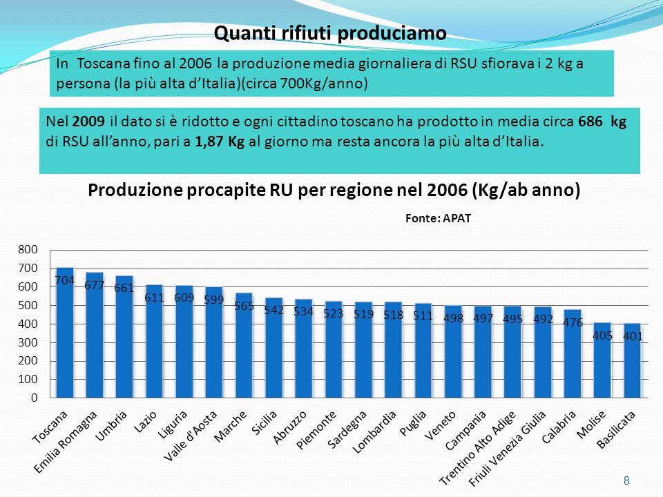 8 Quanti rifiuti produciamo In Toscana fino al 2006 la produzione media giornaliera di RSU sfiorava i 2 kg a persona (la più alta dItalia)(circa 700Kg
