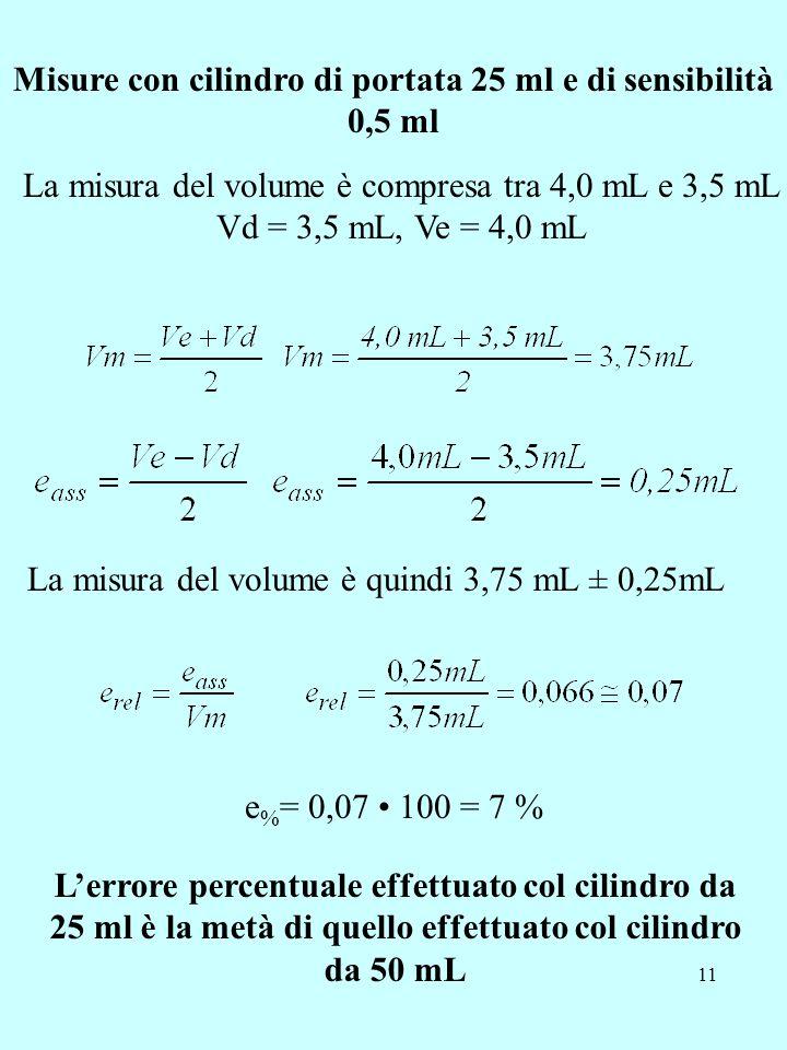 11 Misure con cilindro di portata 25 ml e di sensibilità 0,5 ml La misura del volume è compresa tra 4,0 mL e 3,5 mL Vd = 3,5 mL, Ve = 4,0 mL La misura