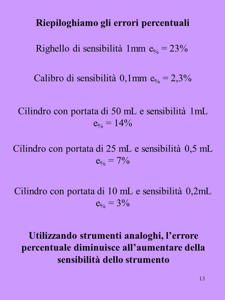 13 Riepiloghiamo gli errori percentuali Righello di sensibilità 1mm e % = 23% Calibro di sensibilità 0,1mm e % = 2,3% Cilindro con portata di 50 mL e