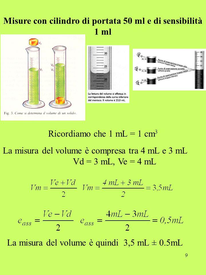 9 Misure con cilindro di portata 50 ml e di sensibilità 1 ml La misura del volume è compresa tra 4 mL e 3 mL Vd = 3 mL, Ve = 4 mL La misura del volume