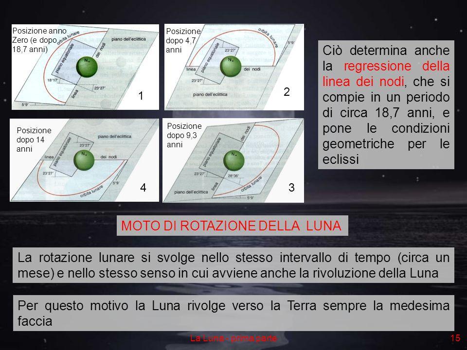 La Luna - prima parte15 Ciò determina anche la regressione della linea dei nodi, che si compie in un periodo di circa 18,7 anni, e pone le condizioni geometriche per le eclissi La rotazione lunare si svolge nello stesso intervallo di tempo (circa un mese) e nello stesso senso in cui avviene anche la rivoluzione della Luna Posizione anno Zero (e dopo 18,7 anni) 1 Posizione dopo 4,7 anni 2 Posizione dopo 9,3 anni 3 Posizione dopo 14 anni 4 MOTO DI ROTAZIONE DELLA LUNA Per questo motivo la Luna rivolge verso la Terra sempre la medesima faccia